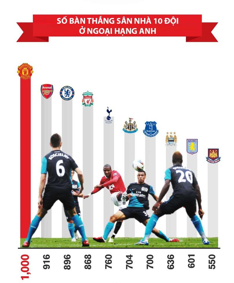 Infographic ve 1000 ban thang cua MU hinh anh 7