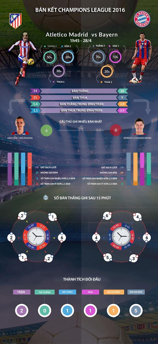 Atletico Madrid vs Bayern Munich: Khach at chu? hinh anh 1