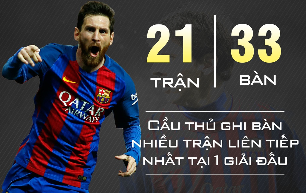 10 ky luc an tuong cua Leo Messi hinh anh 3