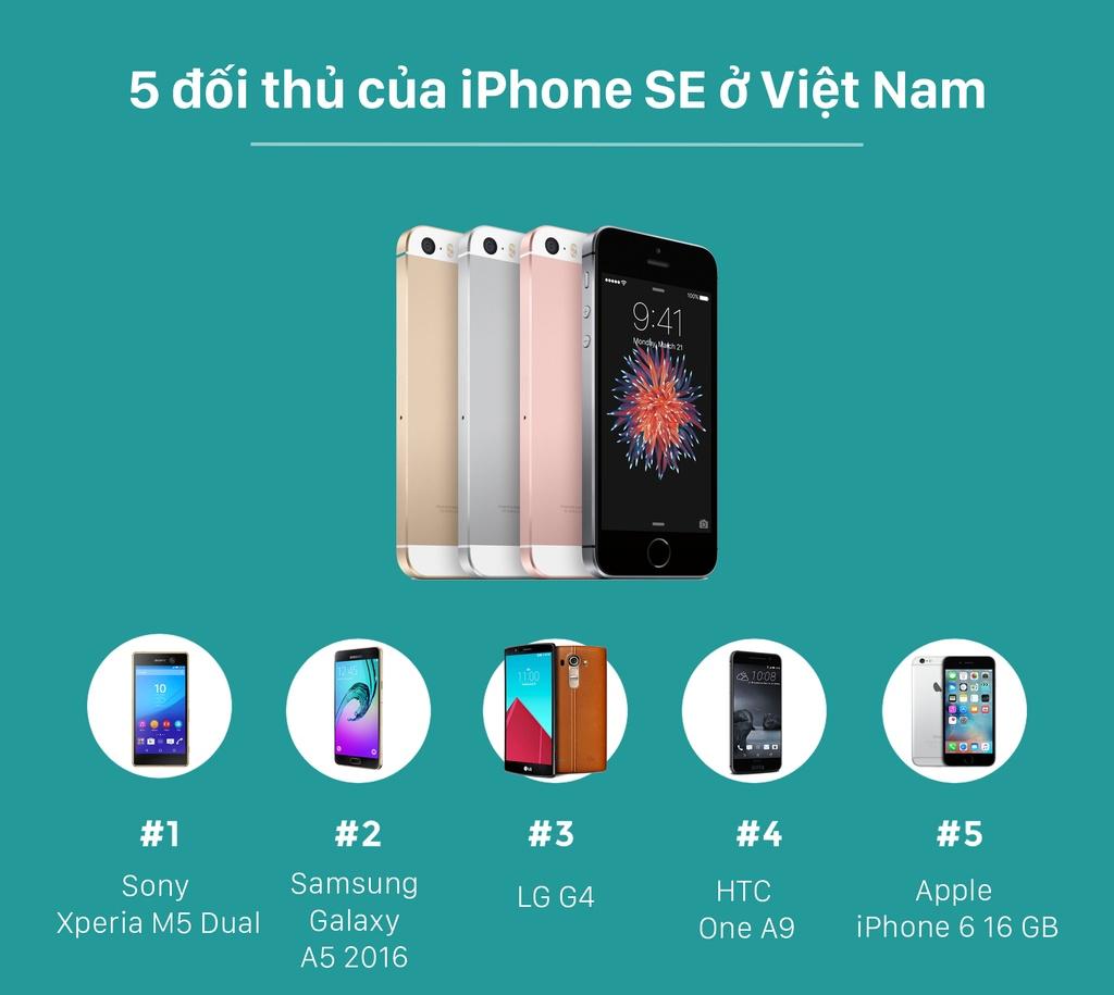 iPhone SE va 5 doi thu lon tai Viet Nam hinh anh 1