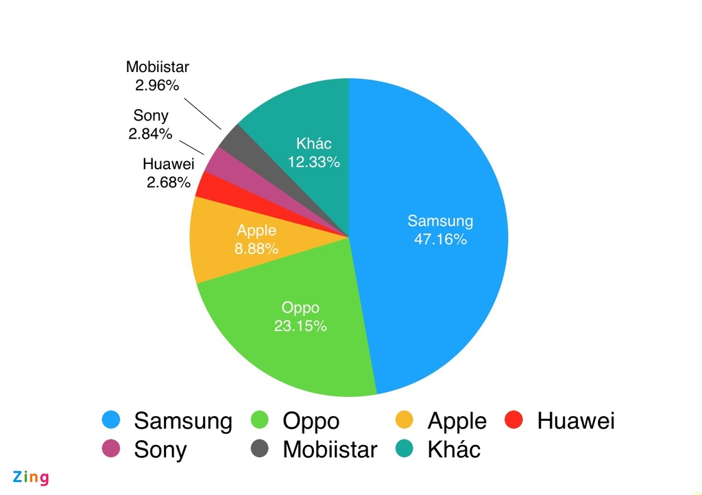 Smartphone thuong hieu Viet: Nguoi o dinh cao, ke ve vuc sau hinh anh 3