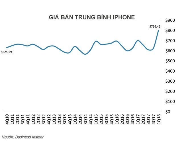 2018 se la nam khoc liet cua the gioi smartphone hinh anh 2