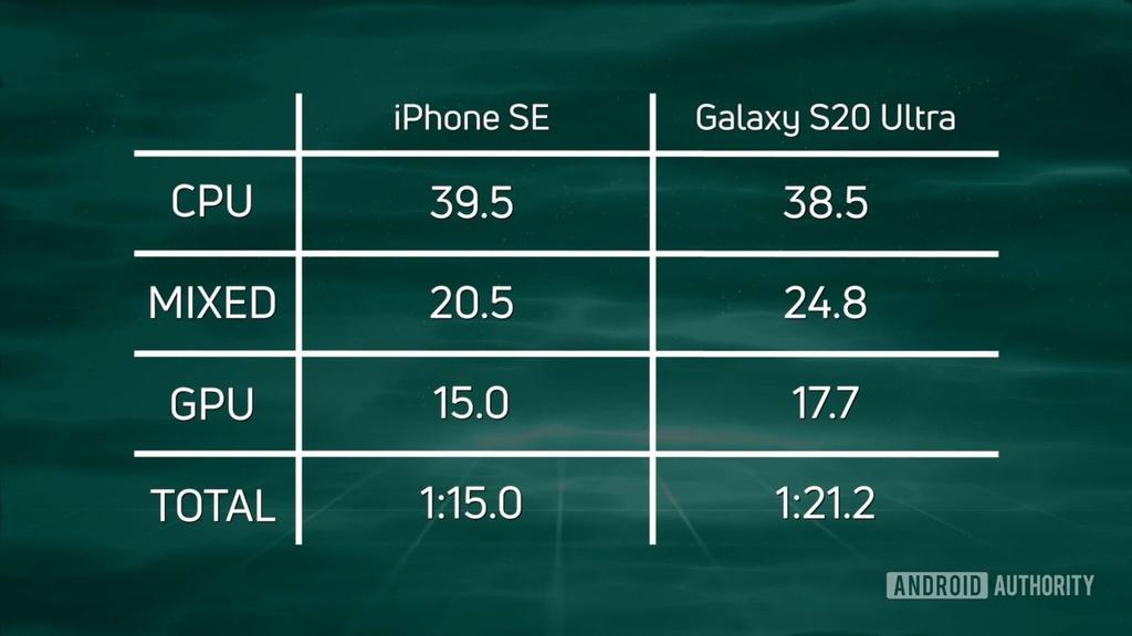 So sanh iPhone SE 2020 va may Android cao cap hinh anh 2 Z18326052020.jpg