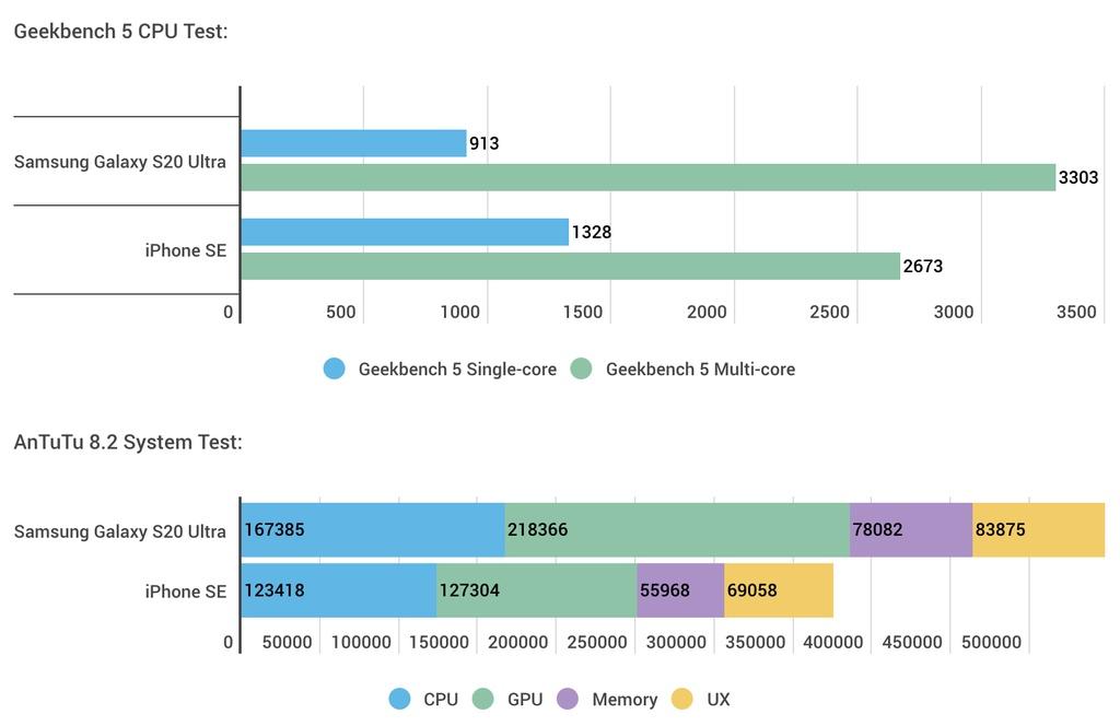 So sanh iPhone SE 2020 va may Android cao cap hinh anh 3 Z18426052020.jpg