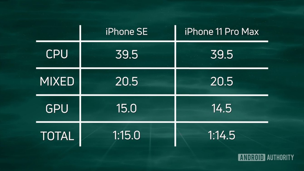 So sanh iPhone SE 2020 va may Android cao cap hinh anh 6 Z18626052020_2.jpg