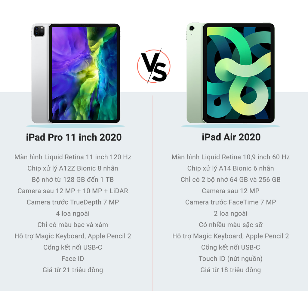So cau hinh iPad Air 2020 va iPad Pro 2020 - kho lua chon anh 7