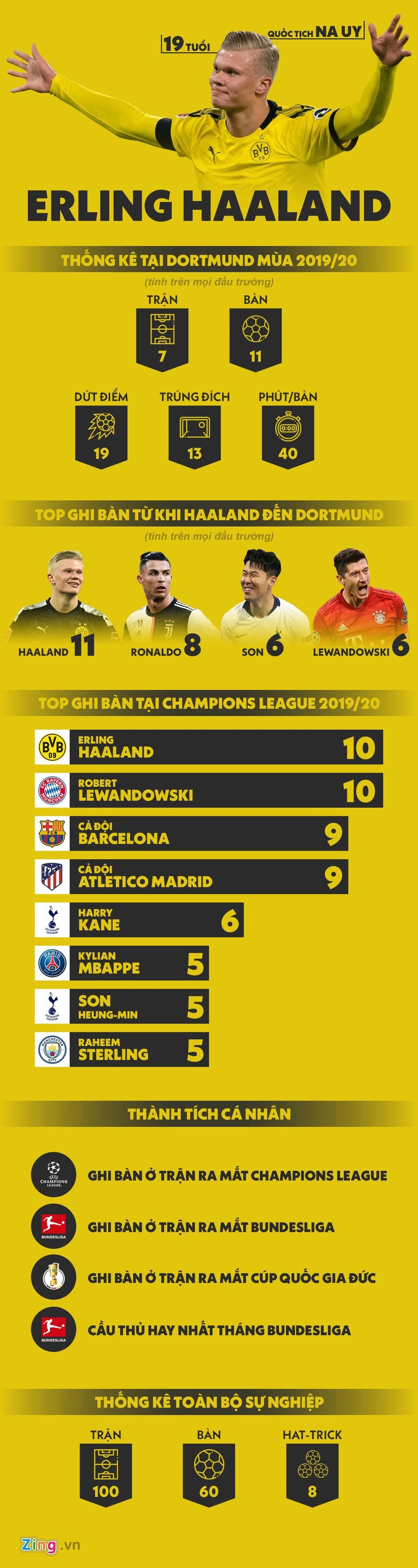 Haaland ghi ban vuot Ronaldo, Lewandowski sau khi den Dortmund hinh anh 1 haaland1.jpg