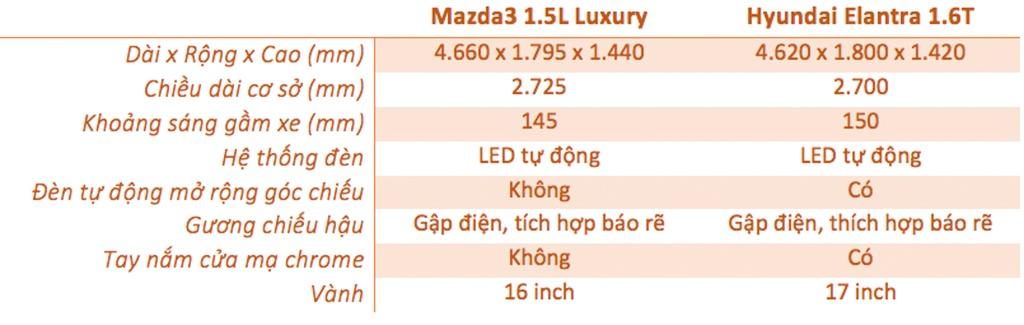 So sanh Mazda3 va Hyundai Elantra anh 8