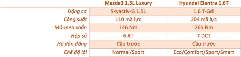 So sanh Mazda3 va Hyundai Elantra anh 14