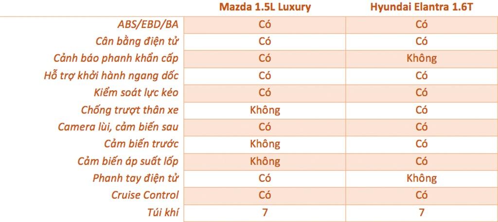 So sanh Mazda3 va Hyundai Elantra anh 15