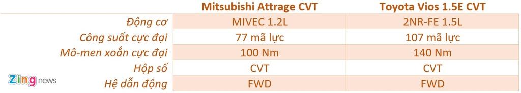 So sanh Mitsubishi Attrage va Toyota Vios anh 15