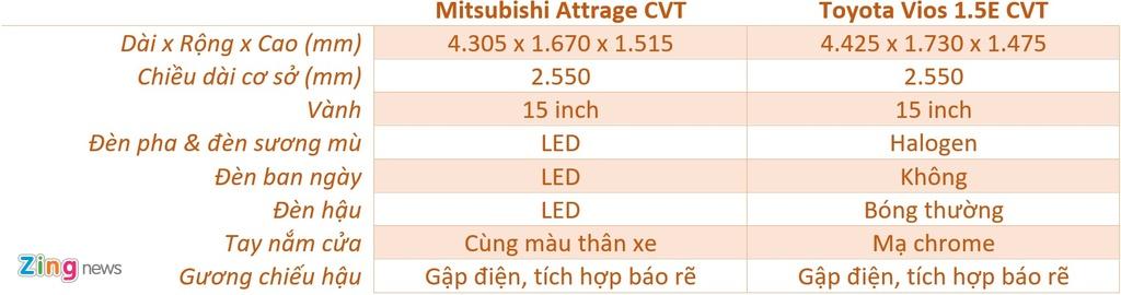 So sanh Mitsubishi Attrage va Toyota Vios anh 9