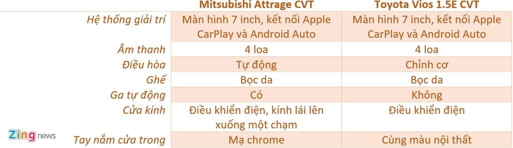 So sanh Mitsubishi Attrage va Toyota Vios anh 14