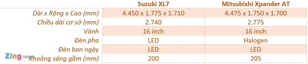 Suzuki XL7 va Mitsubishi Xpander - tan binh doi dau 'vua' phan khuc hinh anh 9 kich_thuoc_XL7_vs_Xpander_zing.jpg