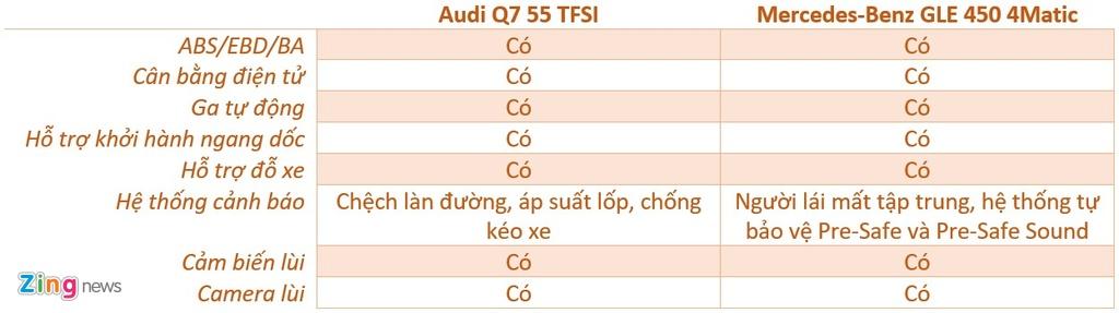 Audi Q7 va Mercedes-Benz GLE - chon SUV sang nao voi hon 4 ty dong? hinh anh 14 an_toan_Q7_GLE_zing.jpg