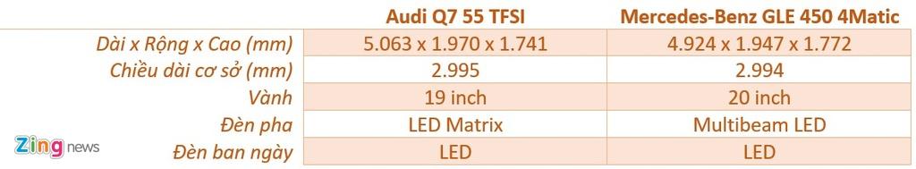 Audi Q7 va Mercedes-Benz GLE - chon SUV sang nao voi hon 4 ty dong? hinh anh 5 kich_thuoc_Q7_GLE_zing.jpg