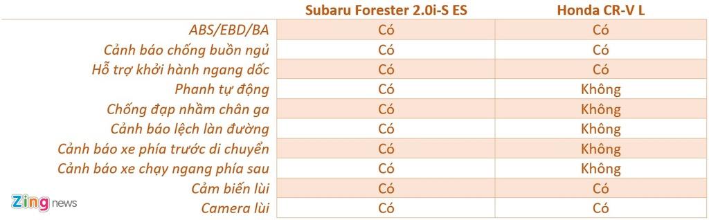 Subaru Forester va Honda CR-V - chon trai nghiem lai hay su thuc dung? hinh anh 13 an_toan_FCRV_zing.jpg