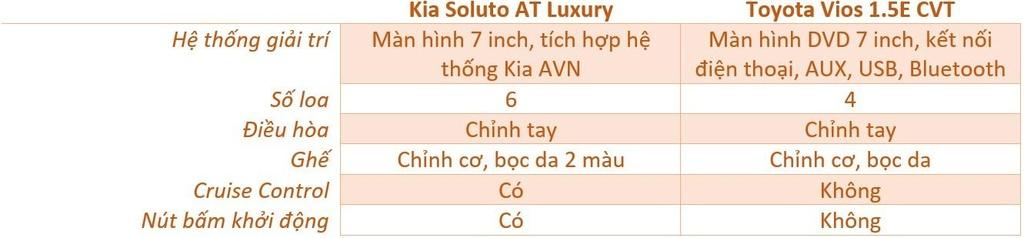 500 trieu dong chon Kia Soluto AT Luxury hay Toyota Vios 1.5E CVT? hinh anh 15 noi_that_soluto_vios_zing.jpg