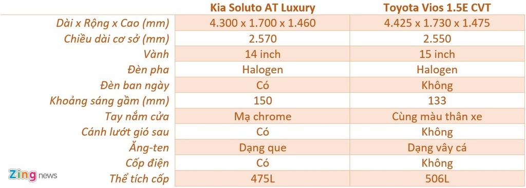 500 trieu dong chon Kia Soluto AT Luxury hay Toyota Vios 1.5E CVT? hinh anh 8 ngoai_that_soluto_vios_zing.jpg