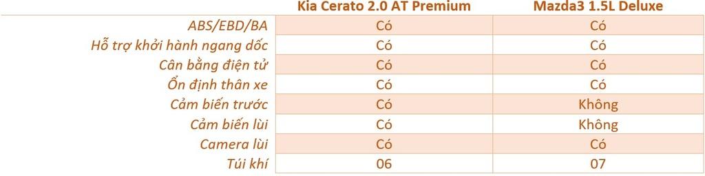 So sanh Mazda3 va Kia Cerato anh 14