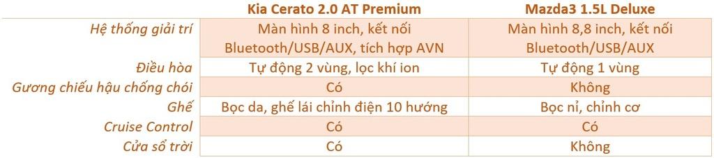 So sanh Mazda3 va Kia Cerato anh 12