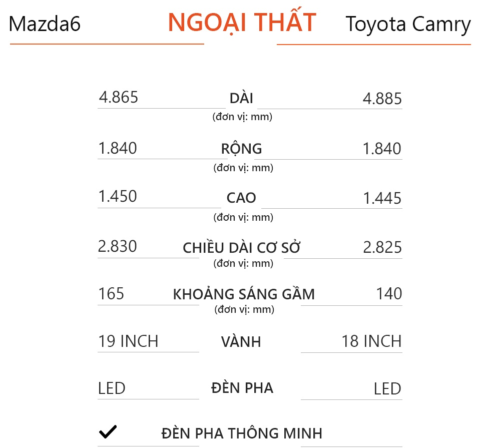 So sanh Mazda6 2020 va Toyota Camry 2019 anh 9
