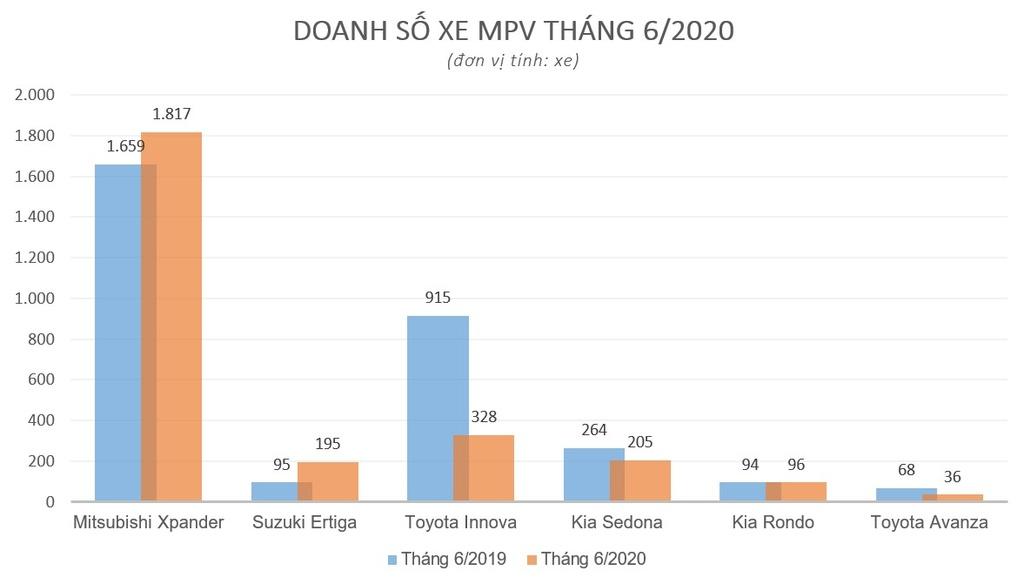 Mitsubishi Xpander thong tri nhom xe MPV trong thang 6 anh 1