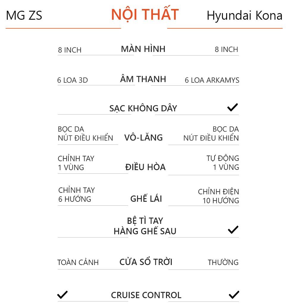 so sanh MG ZS va Hyundai Kona anh 15