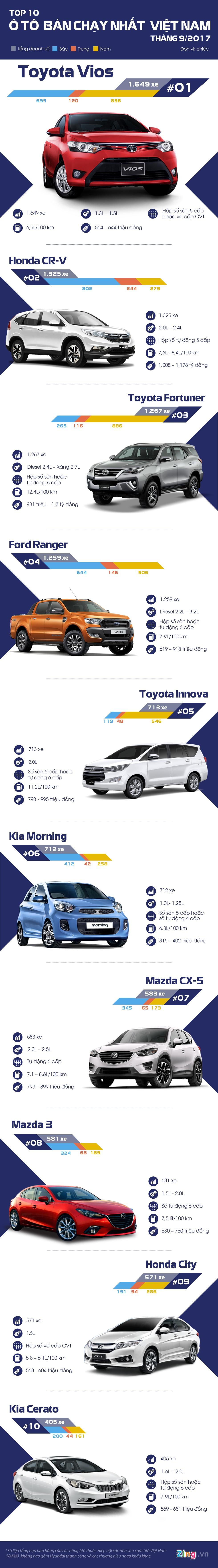 10 oto ban chay thang 9: Honda CR-V lan dau dung thu 2 hinh anh 1