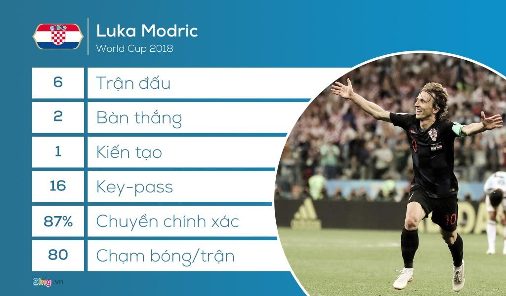 Luka Modric: Tiep tuc chien dau cho giac mo World Cup hinh anh 2