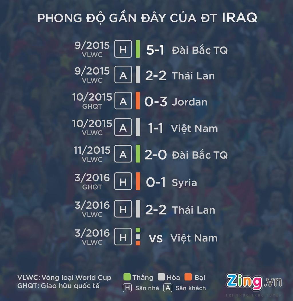 Nhan dinh Viet Nam vs Iraq anh 1