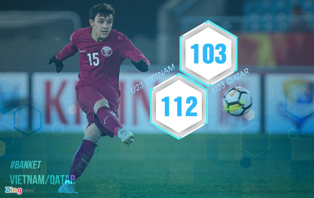 8 con so cho thay U23 Qatar khong qua vuot troi U23 Viet Nam hinh anh 1