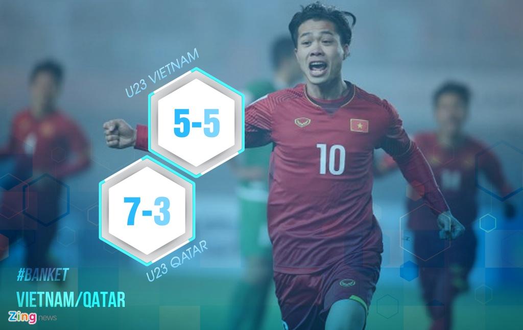8 con so cho thay U23 Qatar khong qua vuot troi U23 Viet Nam hinh anh 5