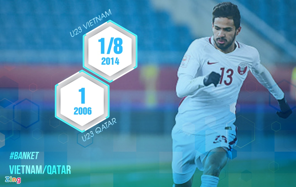8 con so cho thay U23 Qatar khong qua vuot troi U23 Viet Nam hinh anh 7