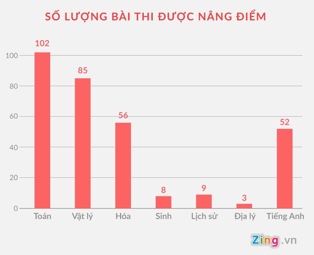 Lo dien nguoi dua chia khoa noi luu giu bai thi cho ong Vu Trong Luong hinh anh 2