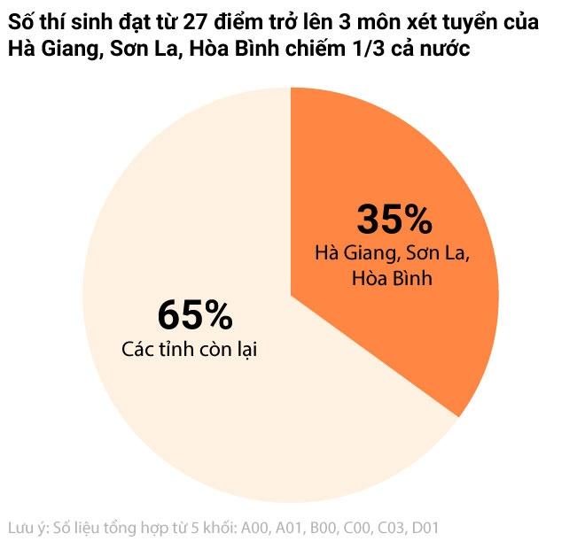 Vi sao 3 lan kiem tra khong phat hien sai pham diem thi o Hoa Binh? hinh anh 1