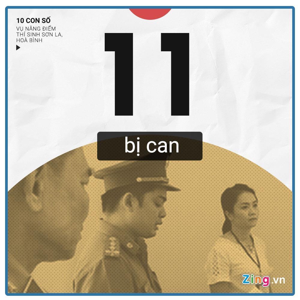 10 con so chu y vu 108 thi sinh Hoa Binh, Son La duoc nang diem thi hinh anh 10
