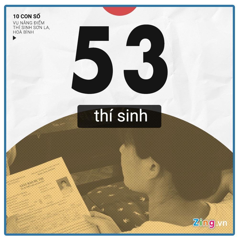 10 con so chu y vu 108 thi sinh Hoa Binh, Son La duoc nang diem thi hinh anh 5