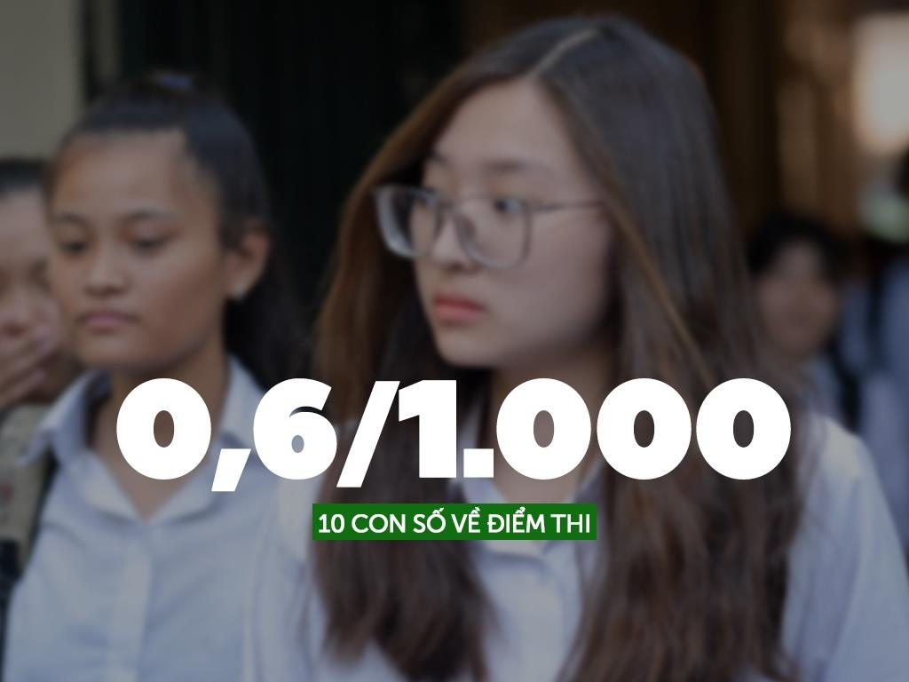 10 con so an tuong ve diem thi THPT quoc gia 2019 hinh anh 6