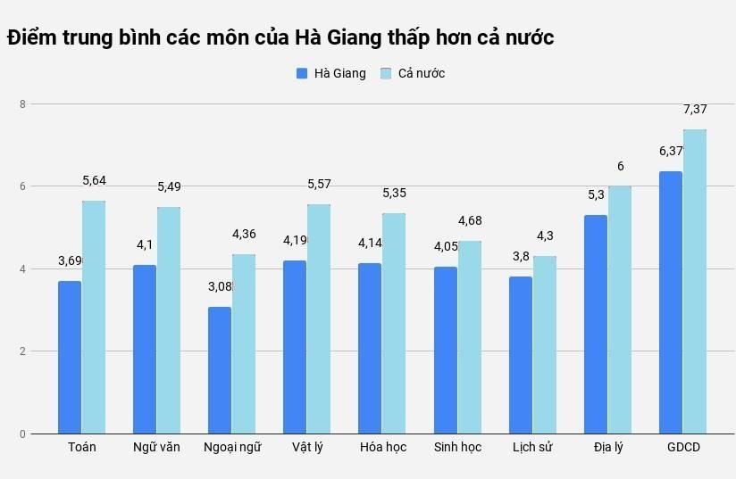 Ha Giang, Hoa Binh, Son La thay nhau dung cuoi ve diem trung binh hinh anh 1
