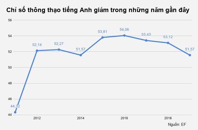 'Bang xep hang nguoi Viet kem tieng Anh chi mang tinh tham khao' hinh anh 3