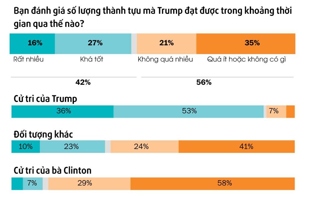 100 ngay cua Trump: Hua that nhieu, that hua that nhieu hinh anh 6