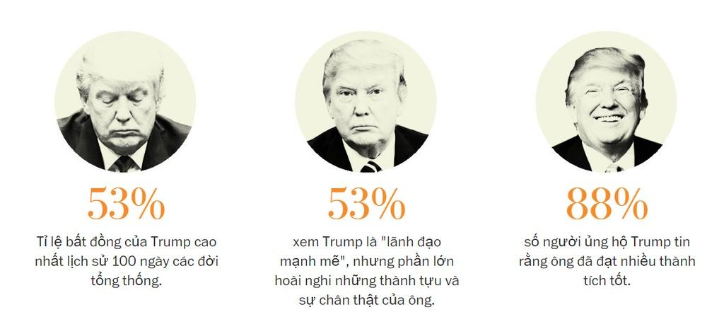 100 ngay cua Trump: Hua that nhieu, that hua that nhieu hinh anh 1
