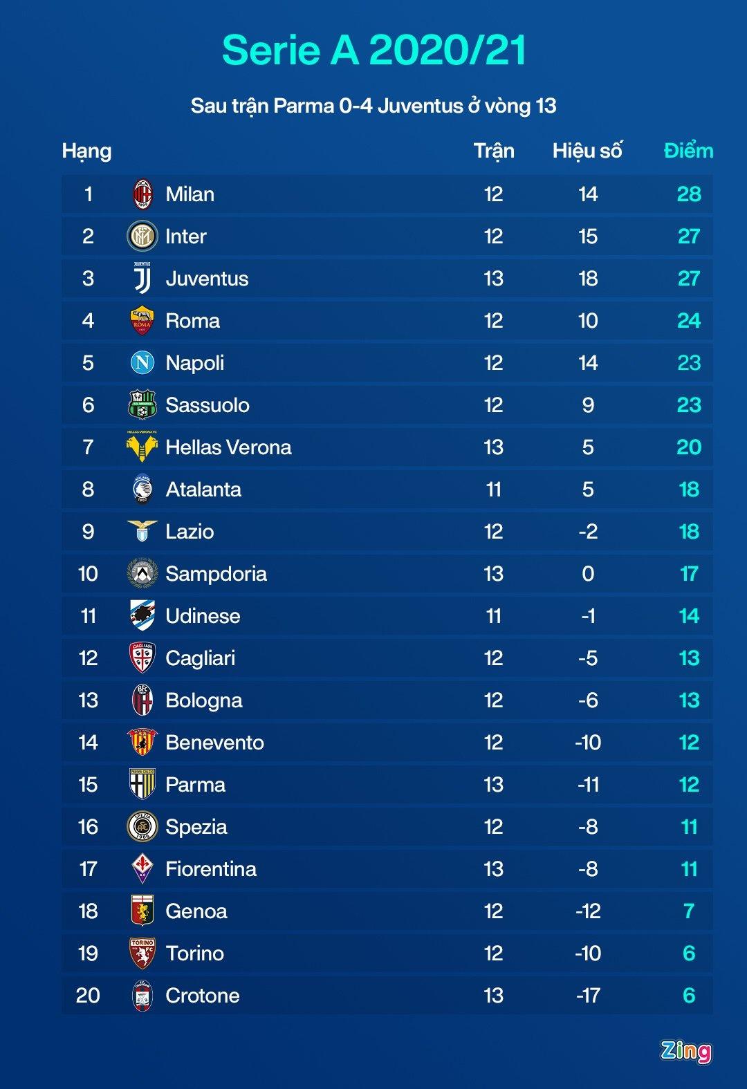 Juventus anh 10