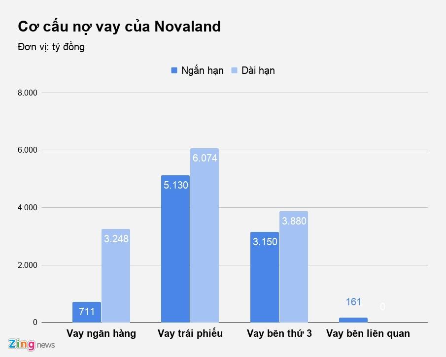Ong chu Novaland lay dau hang nghin ty mo rong quy dat? hinh anh 2