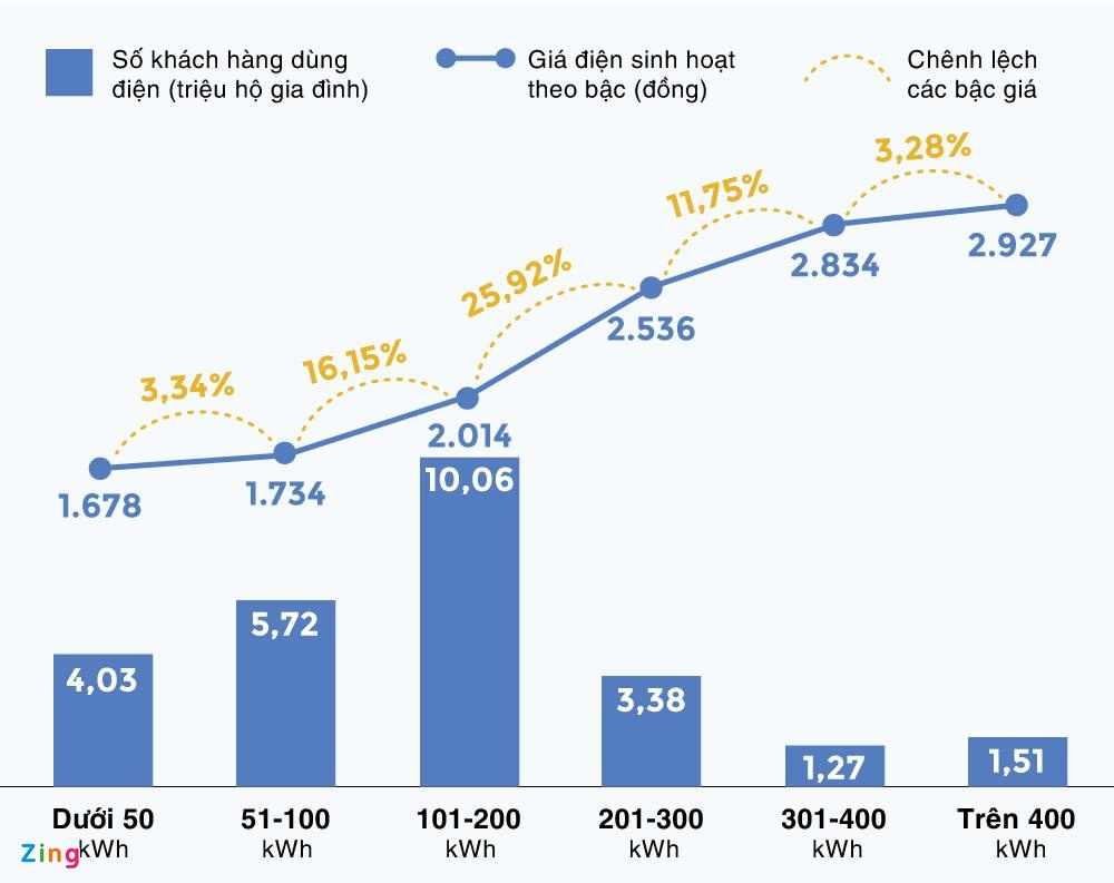 Bo truong Tran Tuan Anh: Neu bo sung them chi phi, gia dien t.ang 9,26% hinh anh 2