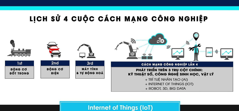 Cach mang Cong nghiep 4.0 la gi?