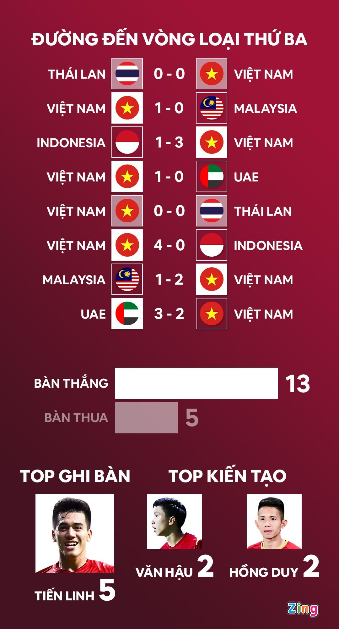 Nhung van de cua tuyen Viet Nam sau tran thua UAE anh 5