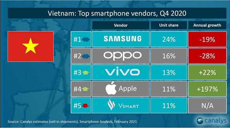 iPhone 12 hút hàng giúp Apple tăng trưởng thần tốc tại Việt Nam - Ảnh 1.