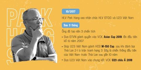 HLV Park Hang-seo: Cung U23 Viet Nam di len tu that bai hinh anh 8